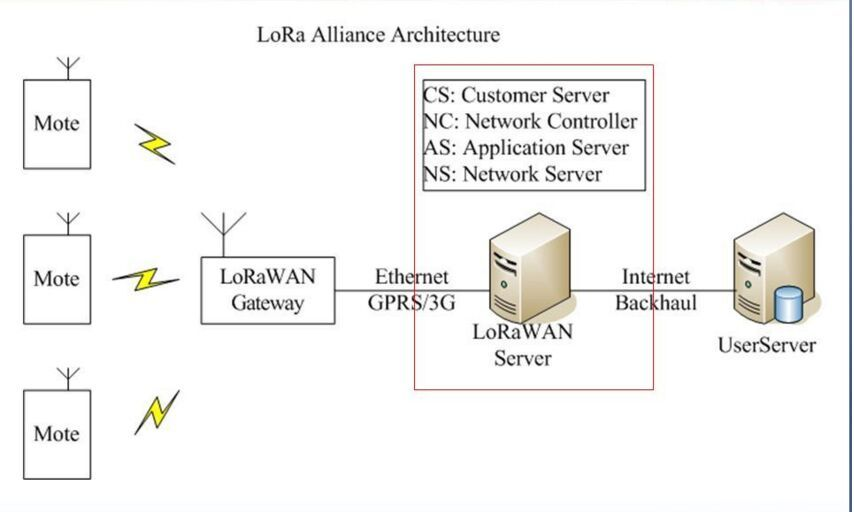 Comparison of the choose of NB-IoT and LoRa technology _Wuhan Fanso